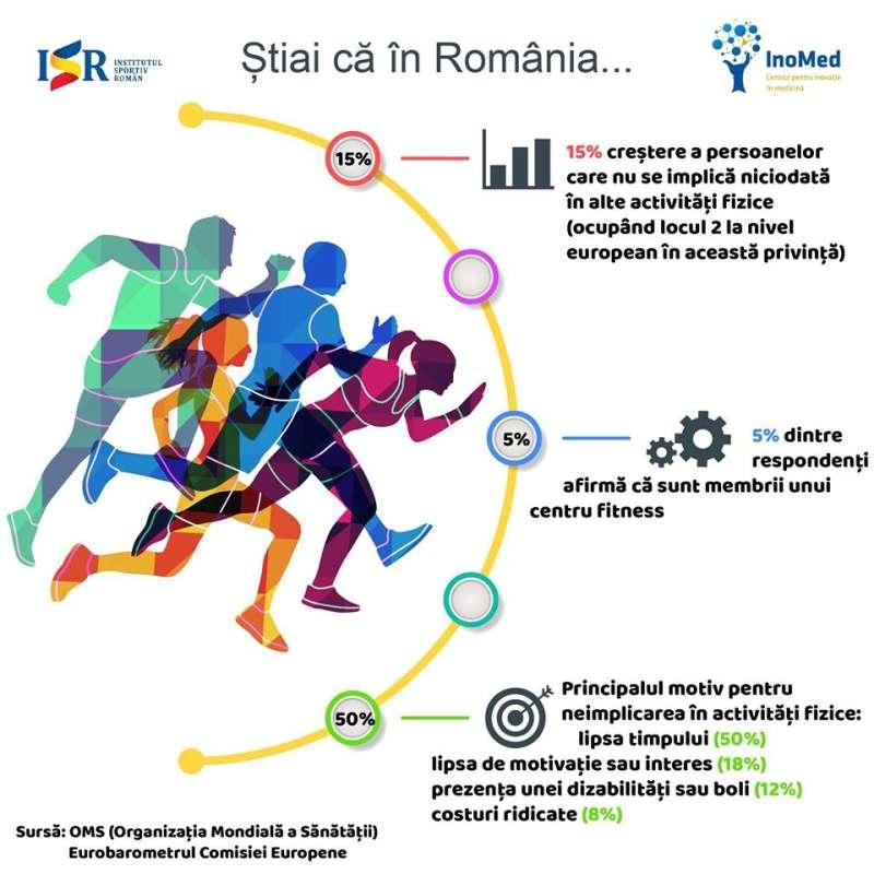 Institutul Sportiv Român: Conform Eurobarometrului, România se află pe locul 2 în privinţa sedentarismului