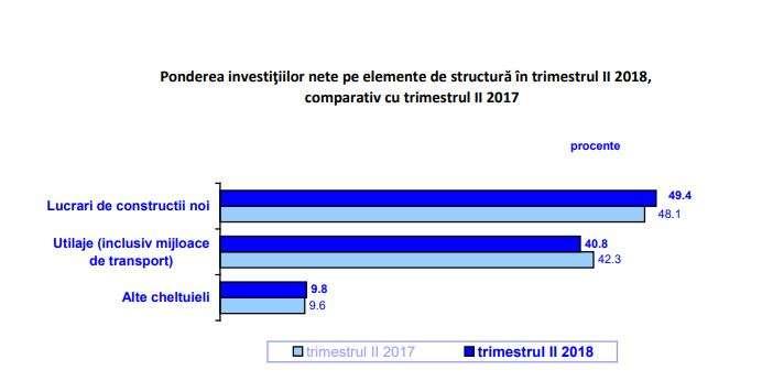 Investiţiile nete realizate în economia românească, în scădere cu 0,2% în al doilea trimestru din 2018