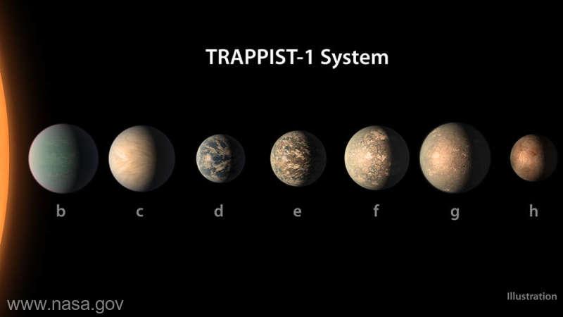 O planetă de pe orbita stelei TRAPPIST-1 ar putea susţine viaţa